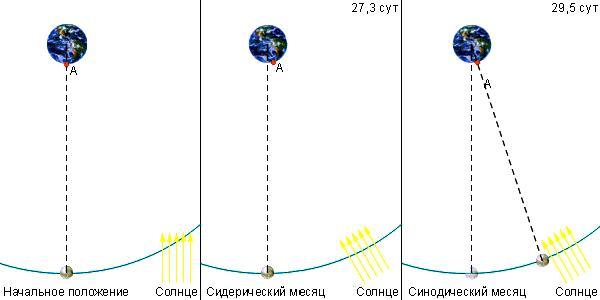 Полнолуние и новолуние – влияние Луны на человека
